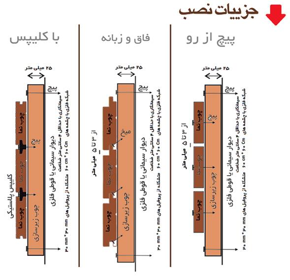 نصب چوب ترمووود ضوابط اجرایی